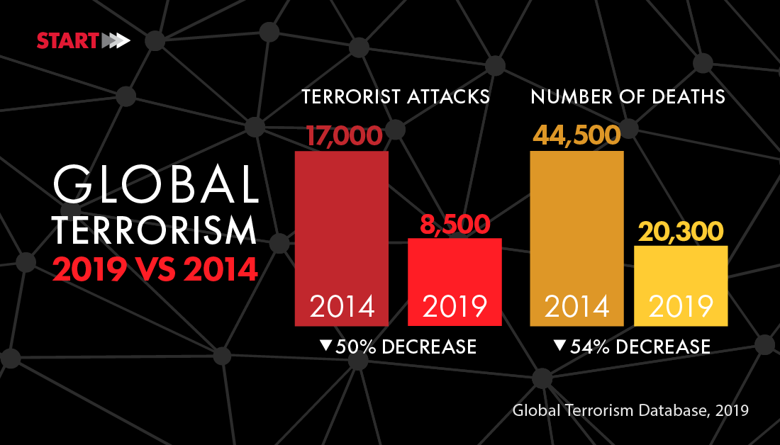 Image of bar graphs showing global terrorist attacks and deaths in 2014 and 2019
