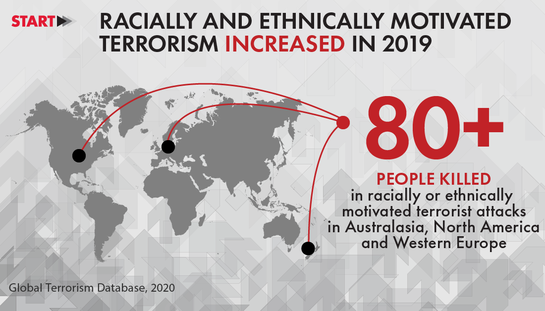 Image depicting that racially and ethnically motivated terrorism increased in 2019